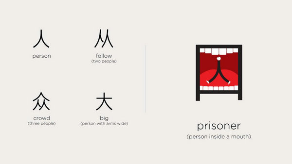 How to Learn Chinese Characters Easily - eChineseLearning