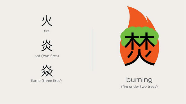Learn To Read Chinese In Eight Minutes With Pictures One To One